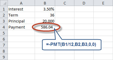 Excel PMT function calculates the monthly payment for a loan