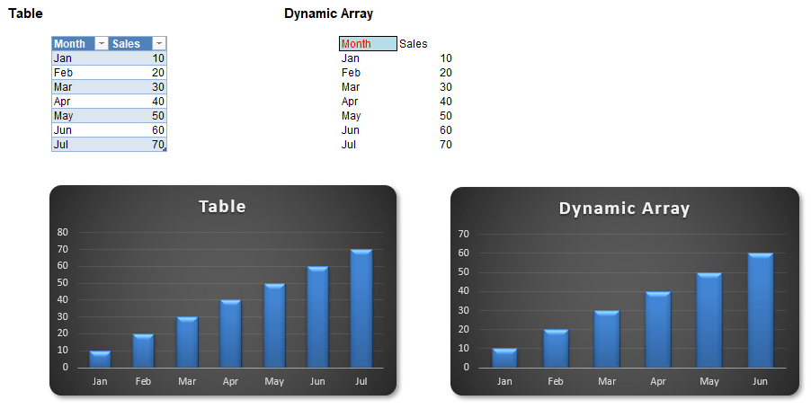 Table vs dynamic array