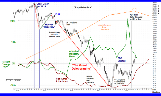1929-1930  This is what a depression looks like – and we are not in one in 2020.