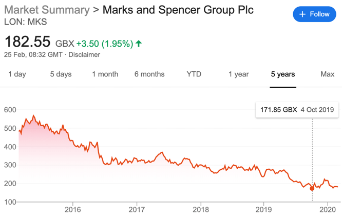The fall and fall of Marks & Spencer's share price