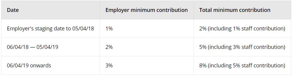 Minimum Contributions