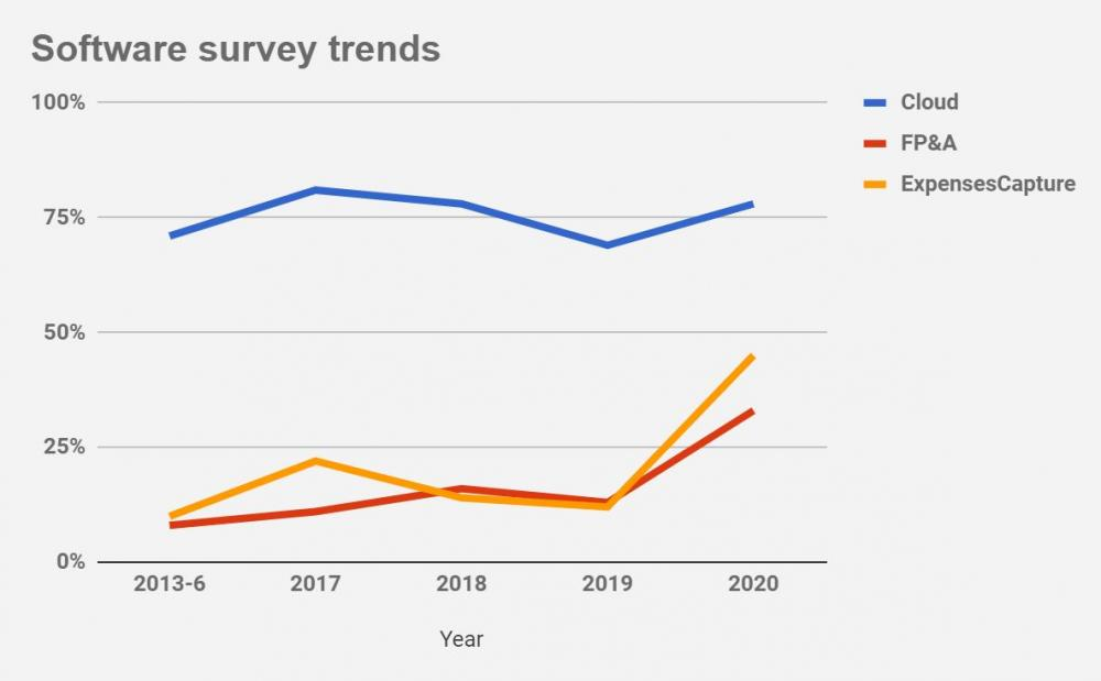 2020 Accounting Excellence software awards trends