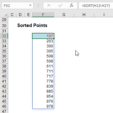 Sorted points