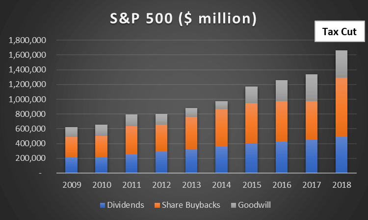 S&P 500 Shareholders Returns and Goodwill Build-up