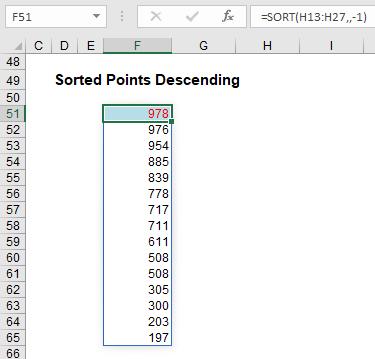 Sorted points descending