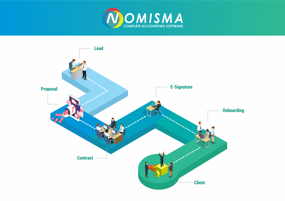 Nomisma CRM Workflow