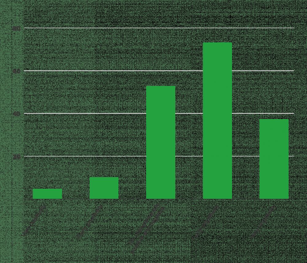 mental health charts