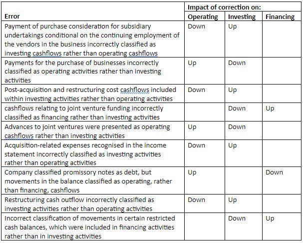 summary of historical cashflow statement errors