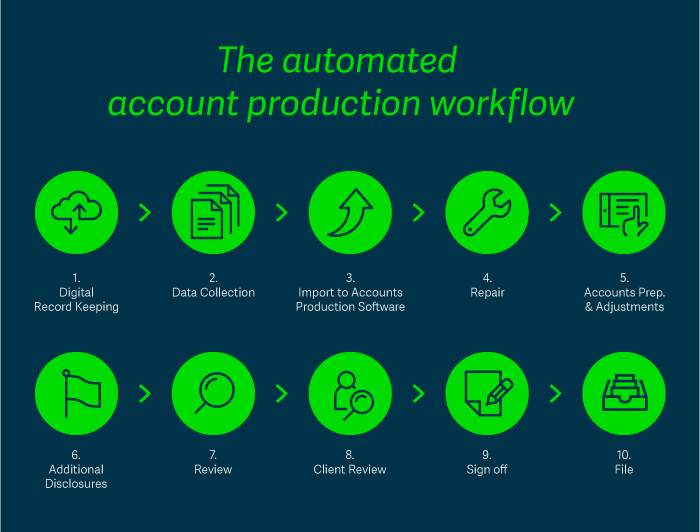 accounts-production-automated-workflow