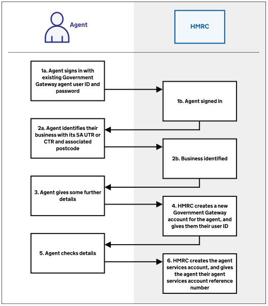 ASA diagram flowchart