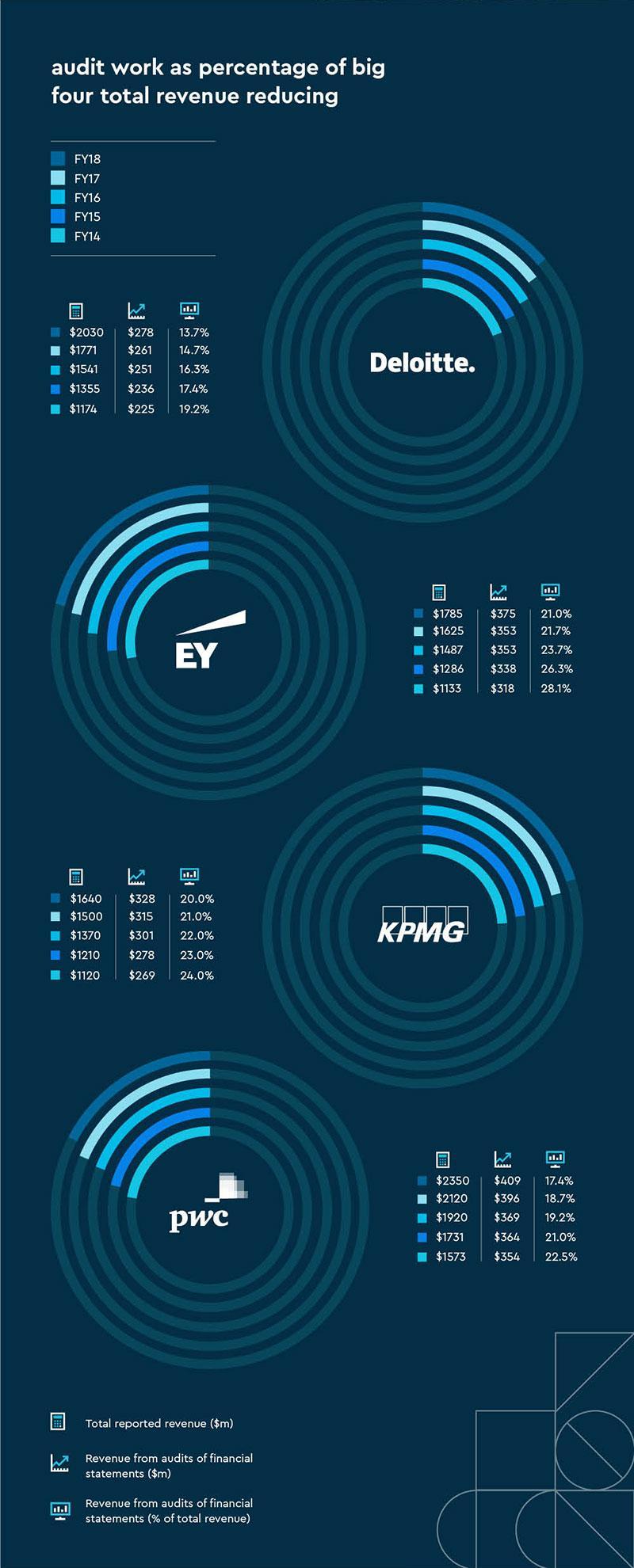 Big 4 infographic
