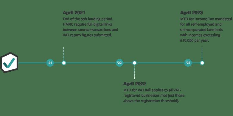 MTD roadmap