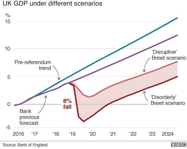 HM Treasury Brexit GDP growth scenarios 2016-24