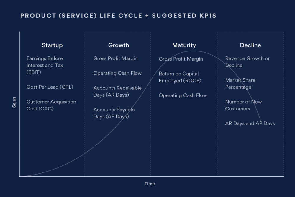Product lifecycle and suggested KPIs