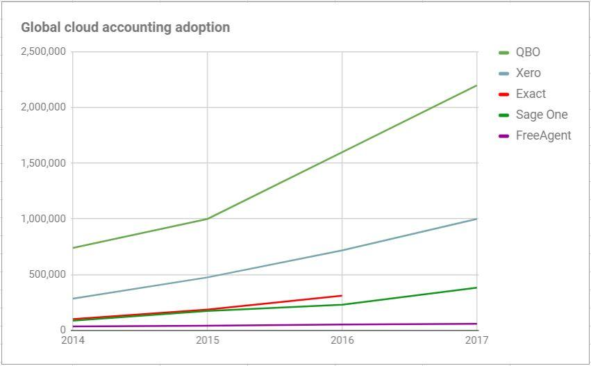 Global cloud accounting users 2014-17