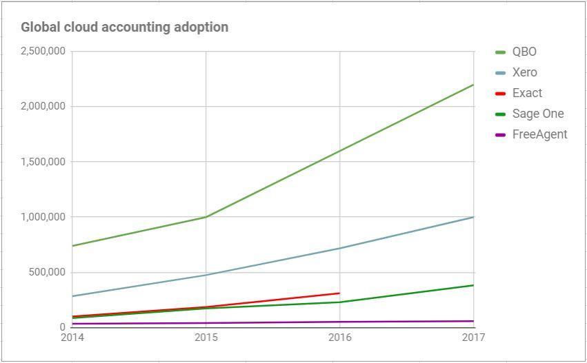 Global cloud accounting users 2014-17