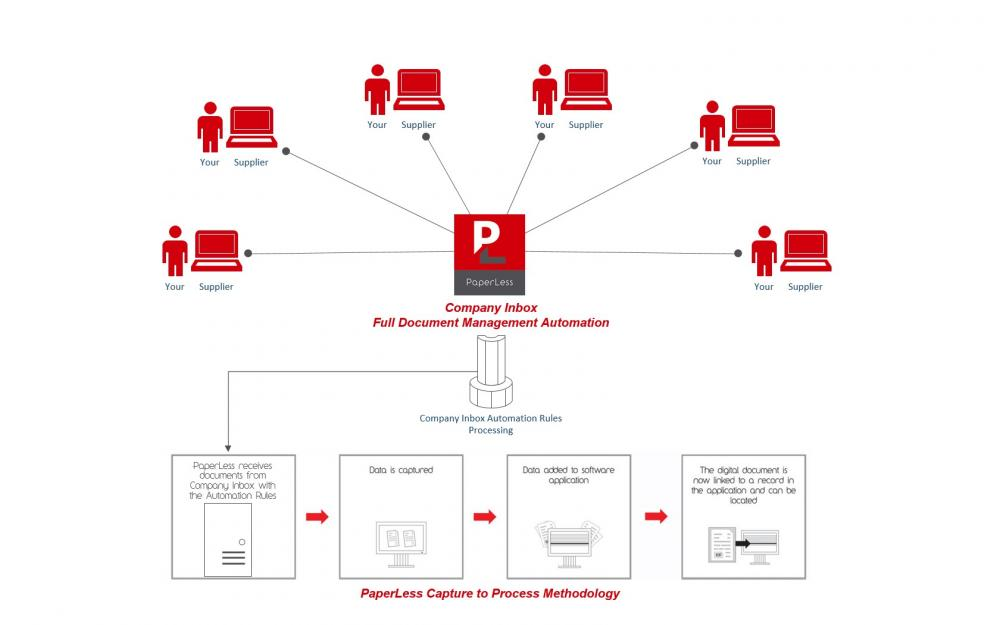 Full Document Management Automation for Sage with PaperLess Company Inbox. Automate invoice processing from the moment suppliers send invoices via email until invoices are automatically attached to Sage.