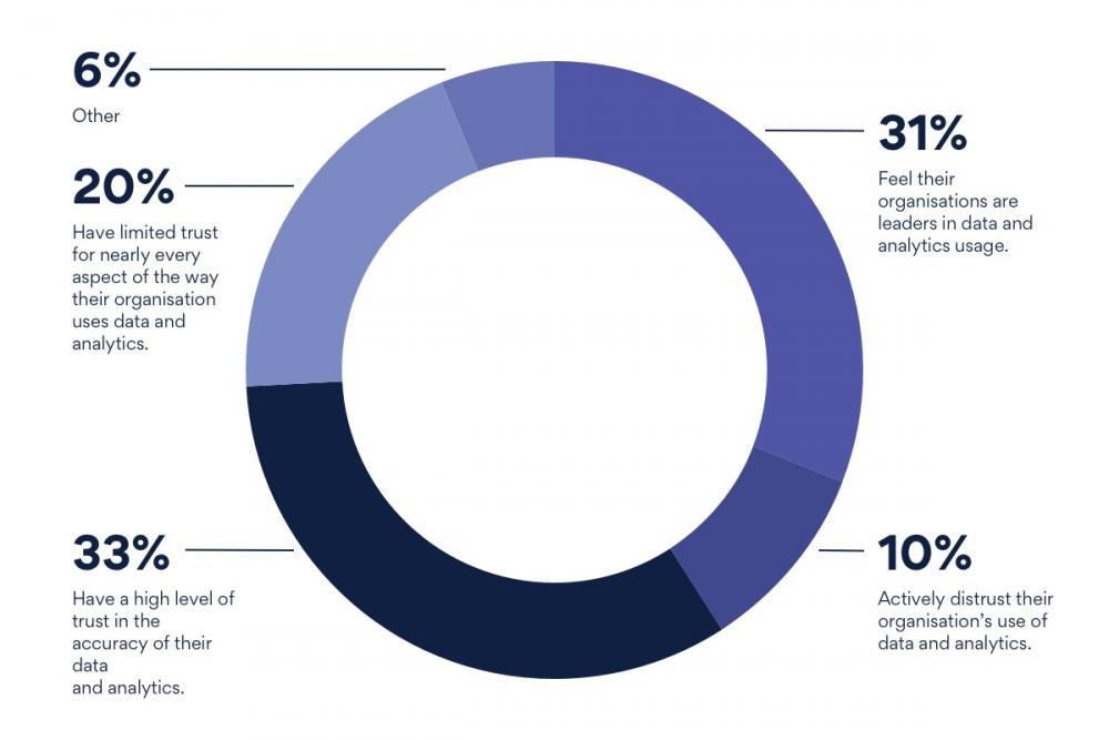 Data quality chart