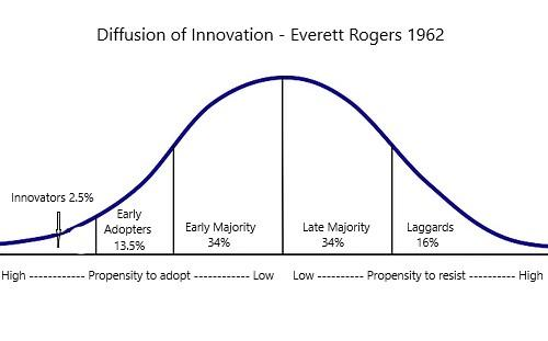 Technology bell curve