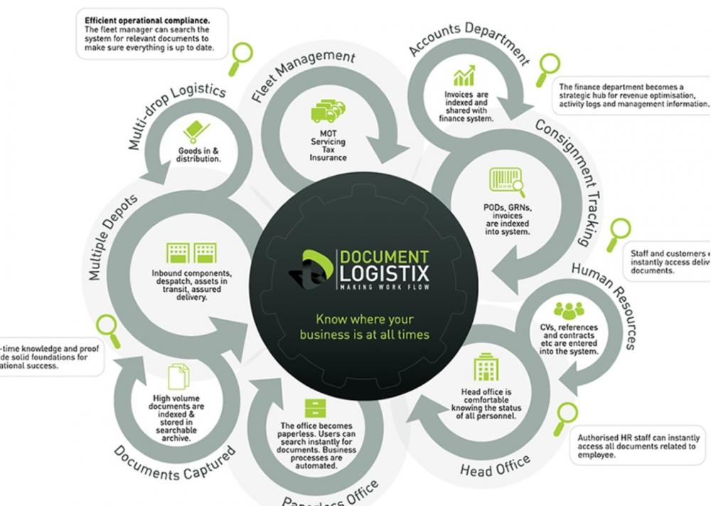 Integrated finance and document management in logistics