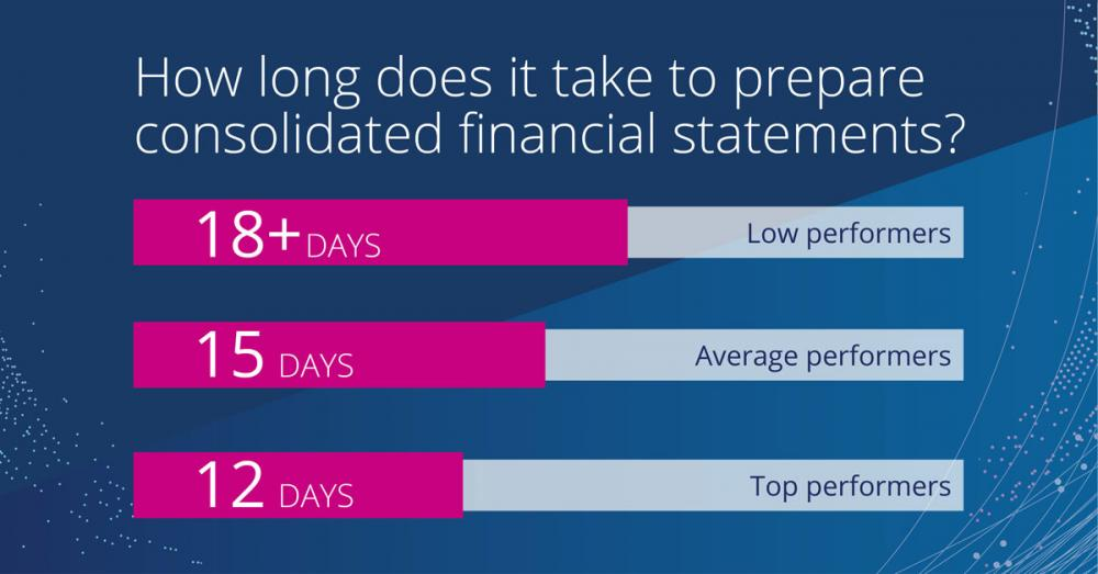 How long does it take to prepare financial consolidation statement