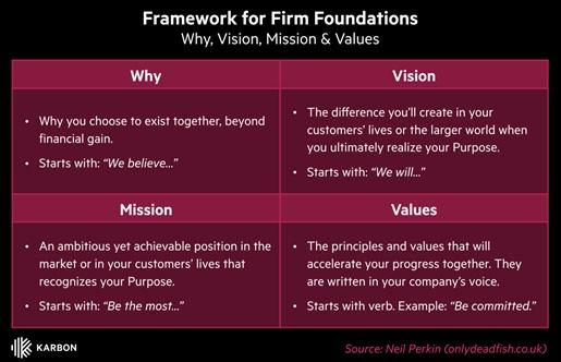 Framework for firm foundations