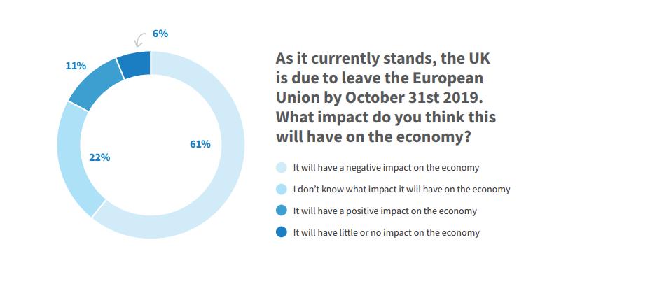 Impact of Brexit on economy