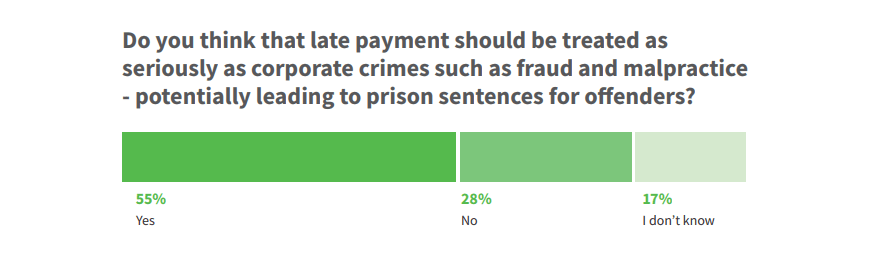Late payments as corporate crimes