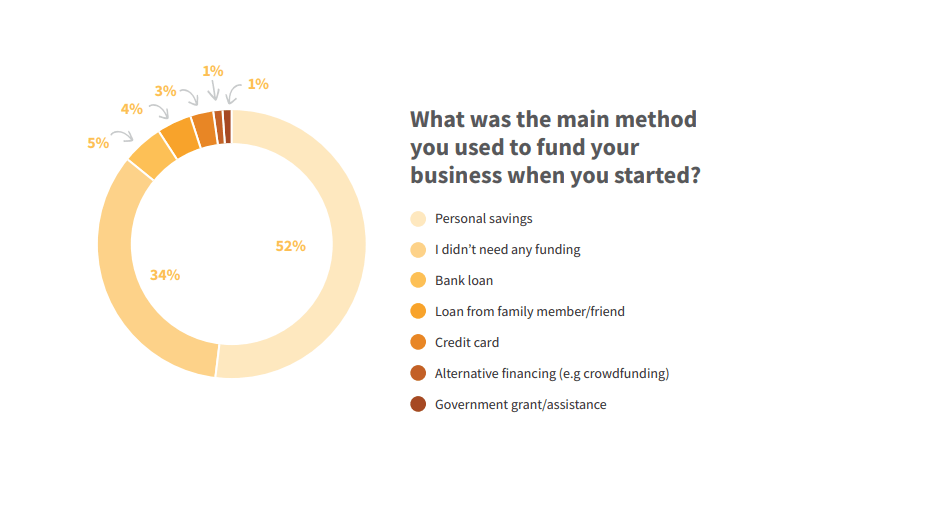 Small business startup funding
