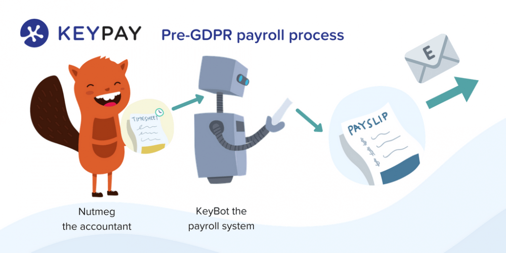 pre gdpr payroll process