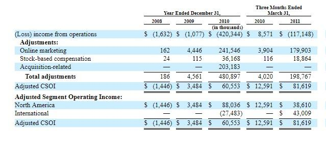 Groupon's adjusted consolidated segment operating income