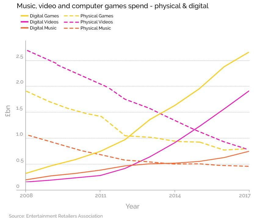 Music, video and computer games spend