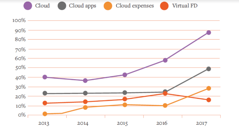 Cloud App adoption