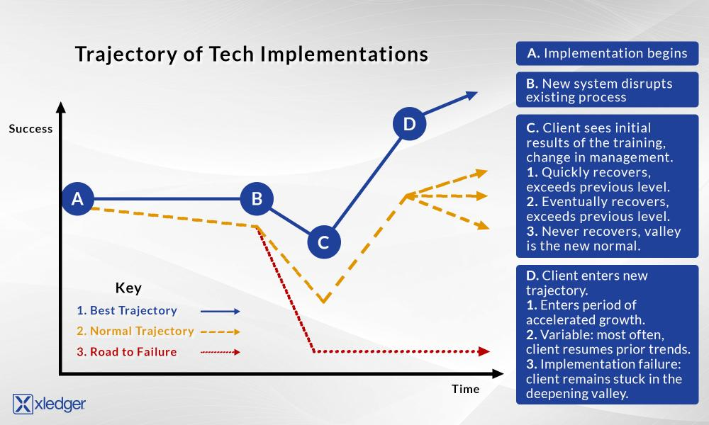 implementation-timeline-graph