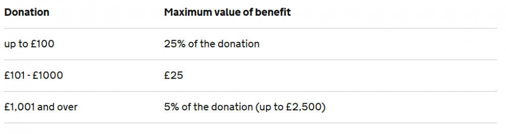 Gift Aid eligibility of the donation