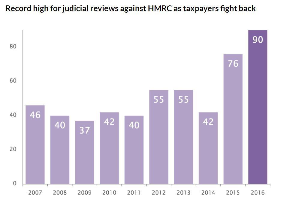 judicial review graph
