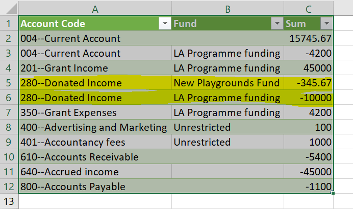 Figure 1 – trial balance split by funding types