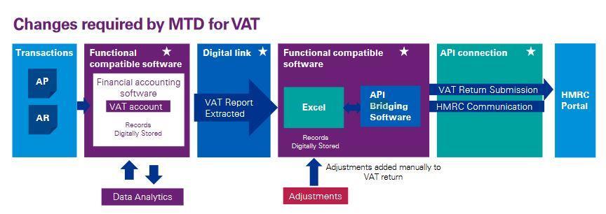 MTD for VAT workflow