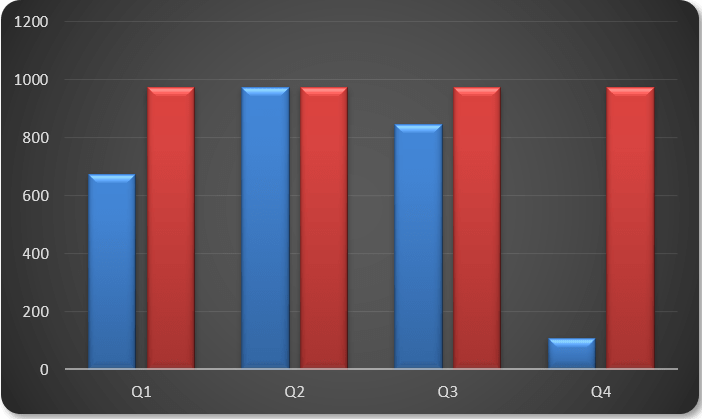 Clicking 'OK' twice in succession generates the following chart