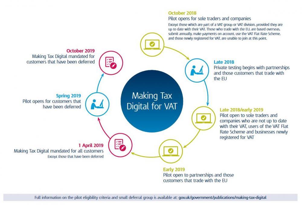 Making Tax Digital for VAT timeline Jan 2019