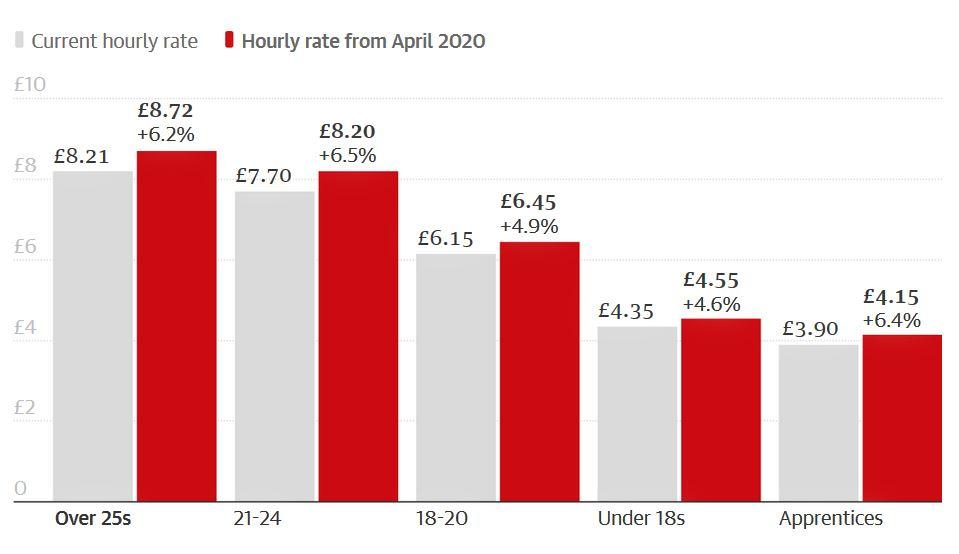 national living wage april 2020