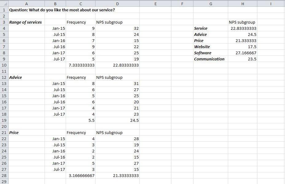 Summarise the NPS of each subgroup