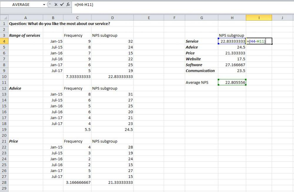 Calculate the average NPS