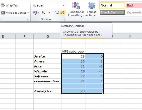 Reduce the number of decimal places to see the data more clearly