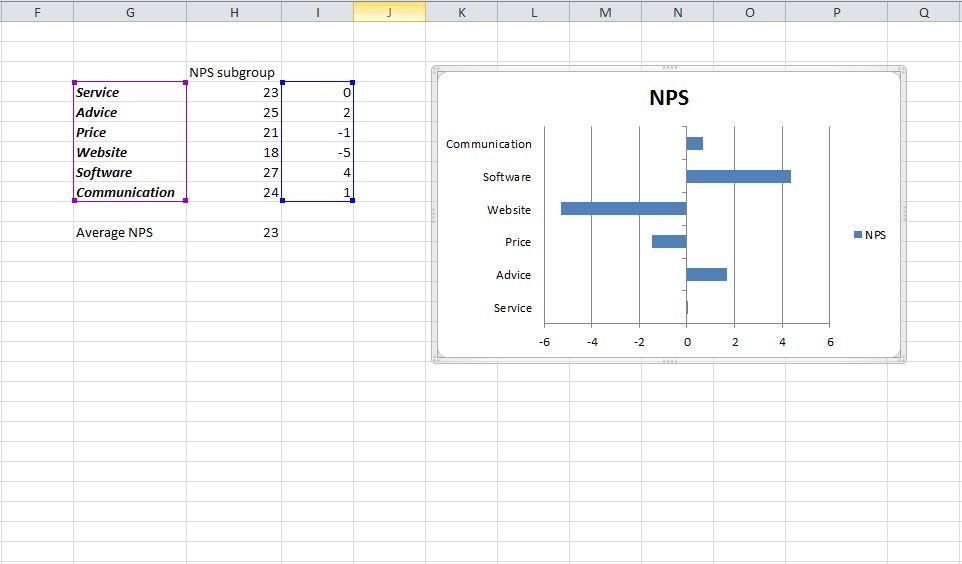 Visualise the NPS difference with a bar chart