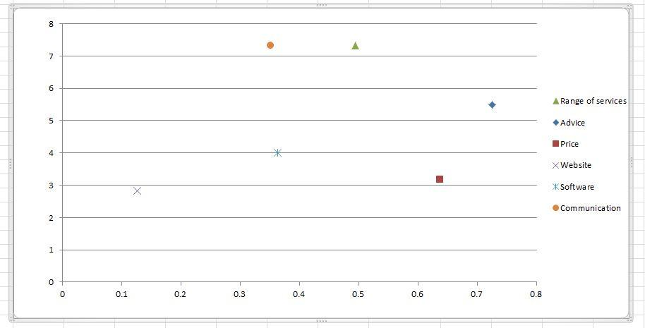Default correlation chart layout