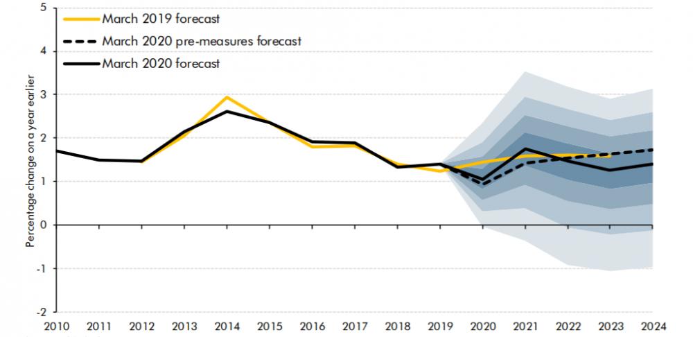OBR forecast