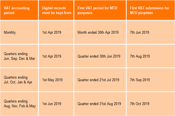 Deadlines for Making Tax Digital readiness by VAT submission date