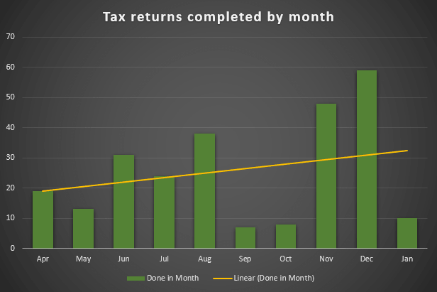 Tax returns completed by month in numbers