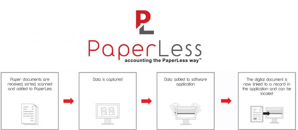 PaperLess OCR Software for Sage is the choice of Sage users to automate document management processes and reduce manual data input.